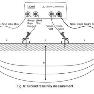Ground Resistivity Measurement