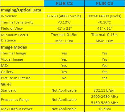 Flir-C-Series-Comparison